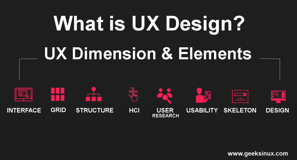 What is UX Design? Overview Dimensions and Elements