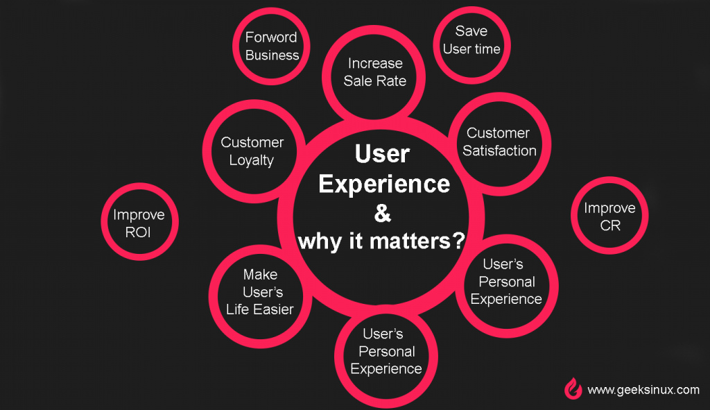 User Experience and why it matters? 20 Reasons