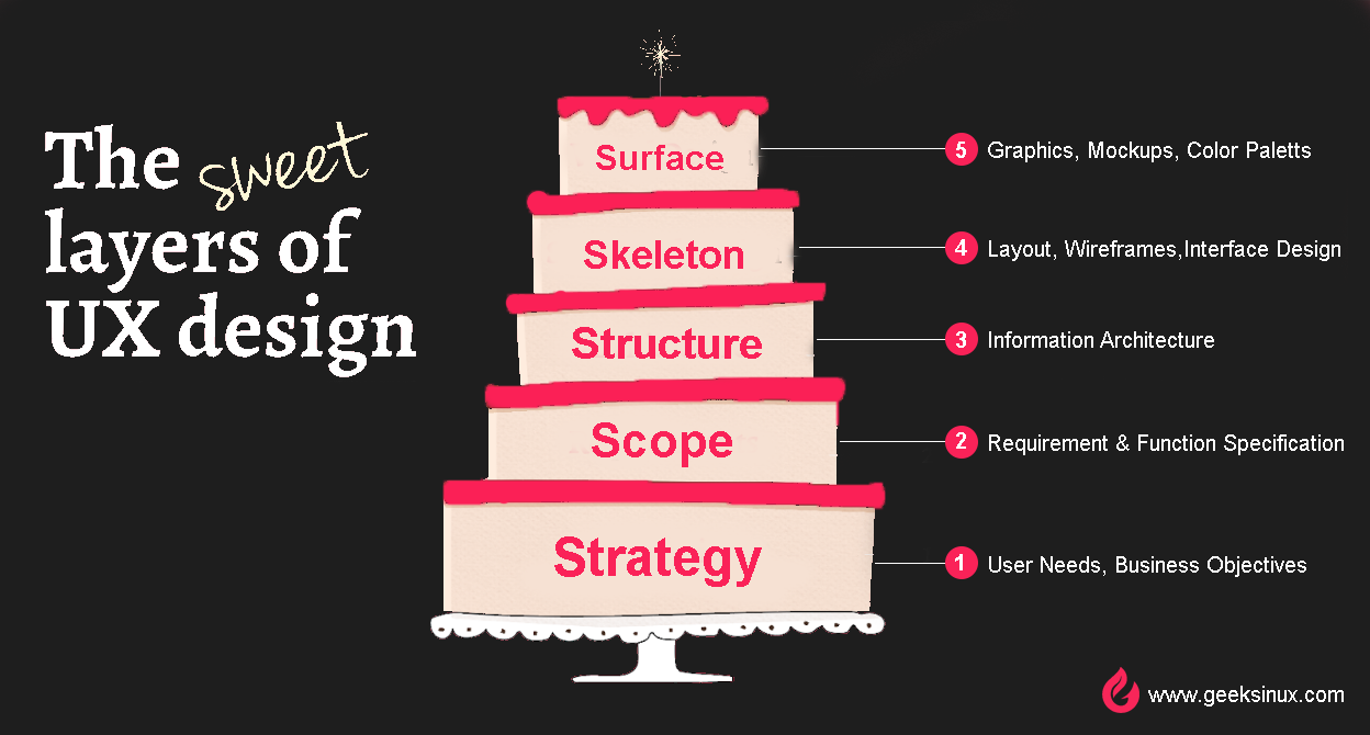 The Elements Of User Experience Design Geeksinux